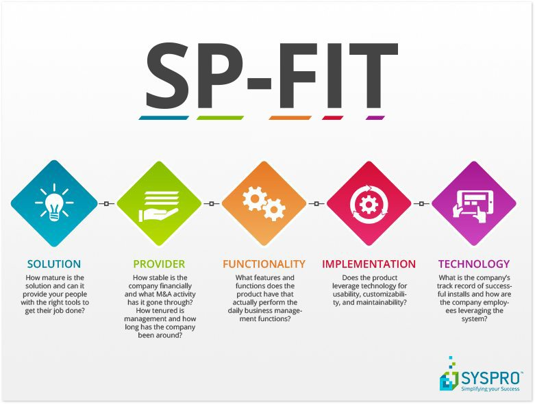 SYSPRO ERP Solution Provider Functionality Implementation Technology